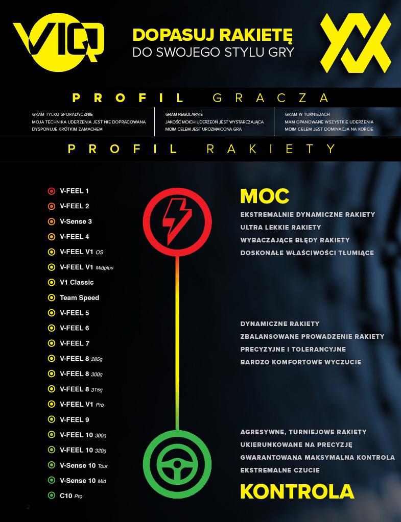 Dopasowanie rakiet tenisowych volkl pod kątem mocy i kontroli infografika